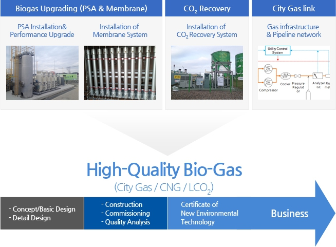 High-Quality Bio-Gas(city Gas/CNG/LCO2 - Bigas Upgrading(PSA & Memberane) : PSA installation & Performance Upgrade, Installation of Membrane System / Co2 Recovery : Installation of co2 Recovery System / City Gas link : Gas infrastructure & Pipeline network